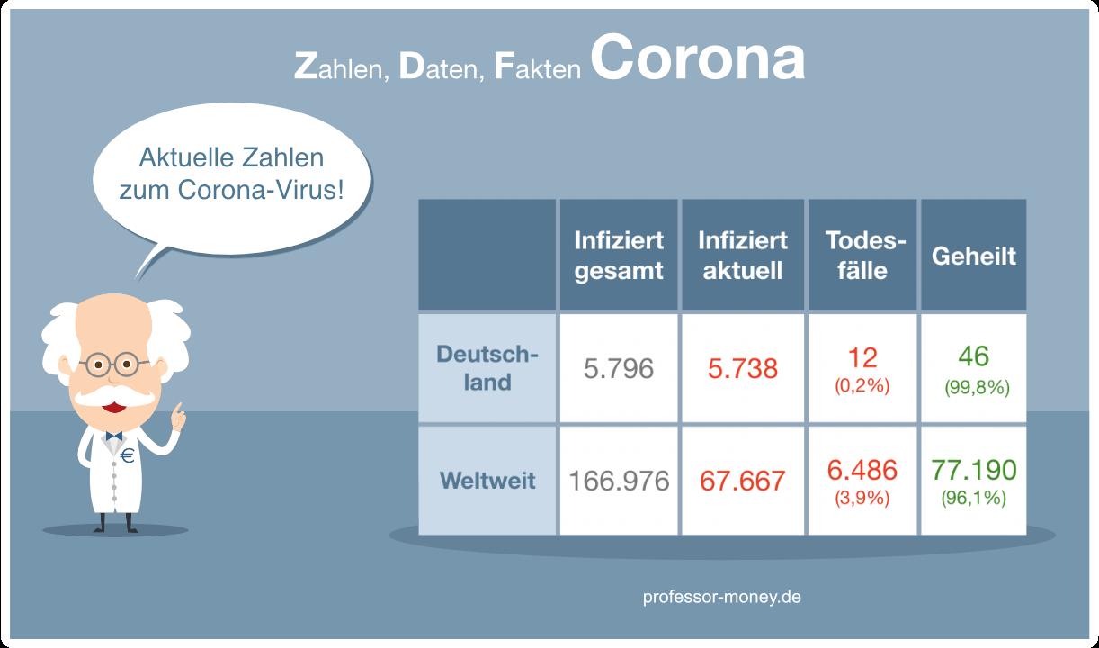 Grafik: Corona Virus Entwicklung