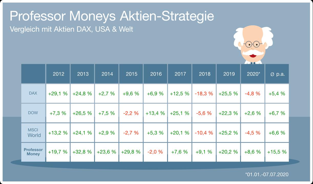 Grafik: Professor Moneys Aktien Strategie im Vergleich zu Aktien DAX, USA & Welt