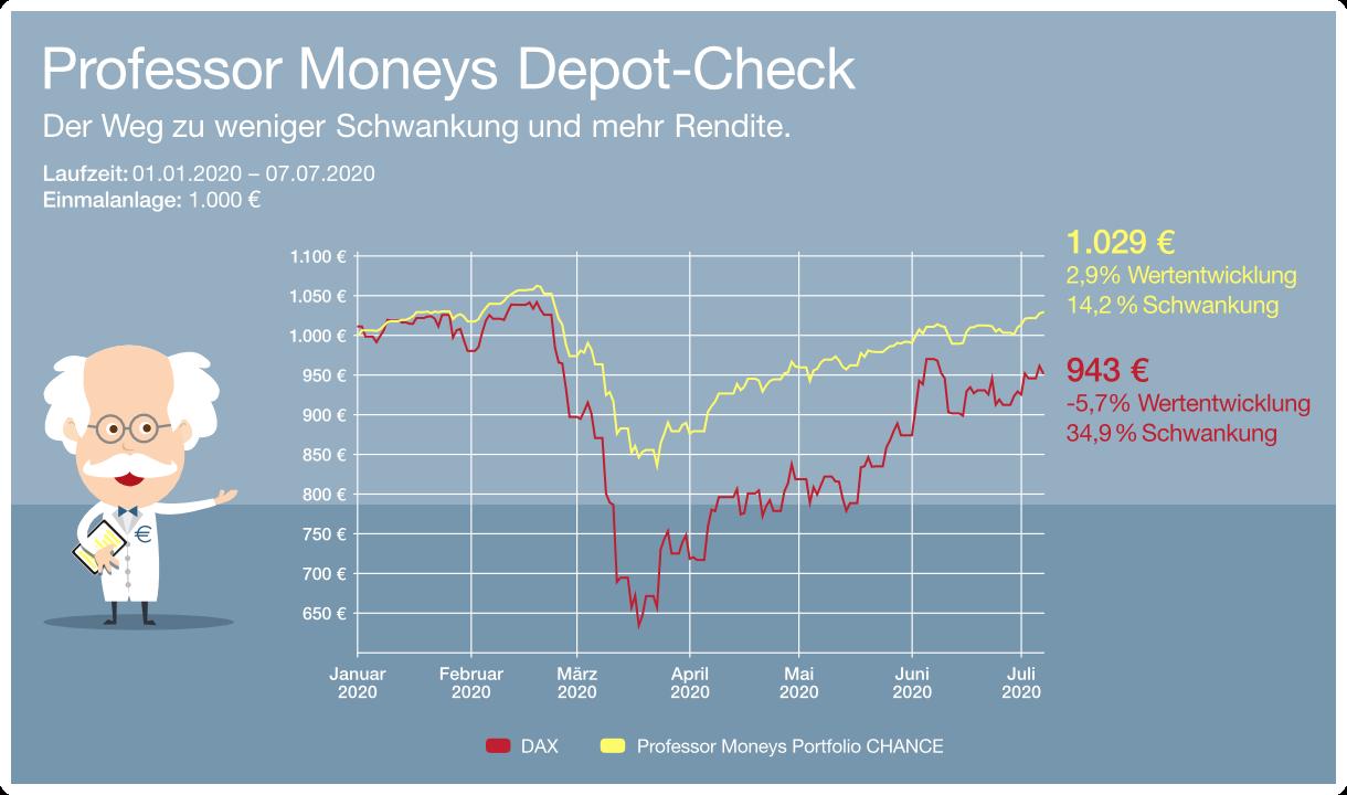 Grafik: Vergleich von Professor Moneys Portfolio CHANCE und DAX